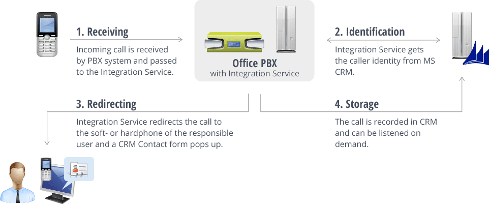 Office-PBX-with-Integration-Service